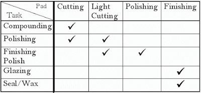 Tableau récapitulatif correspondance polish mousses -Shine Car - Votre partenaire brillance- Distributeur agréé Polish Secours