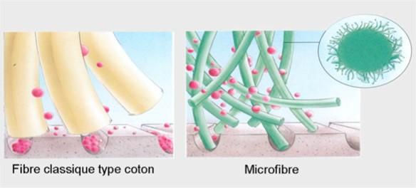 Force mécanique et abrasive d'une microfibre pour enlever les contaminants lors du nettoyage- Guide microfibre Shine Car