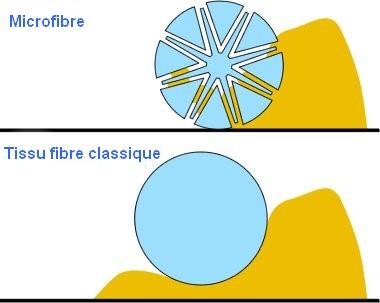 Diagramme pouvoir d'absorption d'une microfibre auto Guide microfibre Shine Car